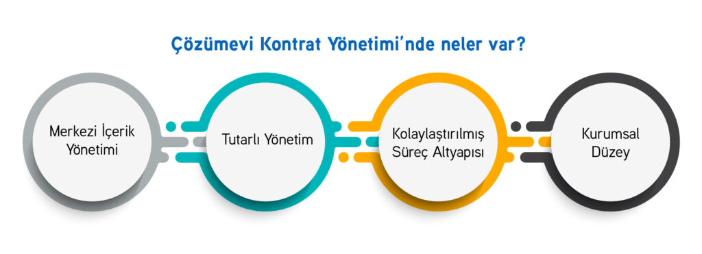 SAP kontrat yönetimi