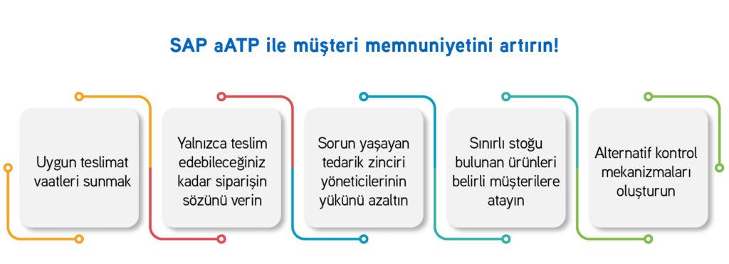 SAP_AATP